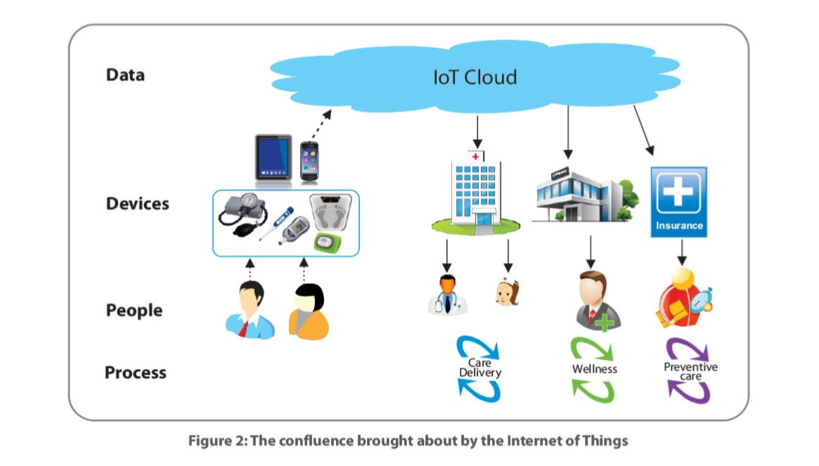 IoT healthcare market to grow at 43% CAGR during 2016-2022'